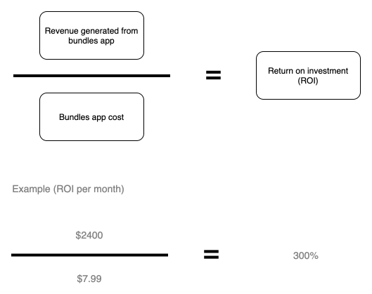calculate return on investment (roi)